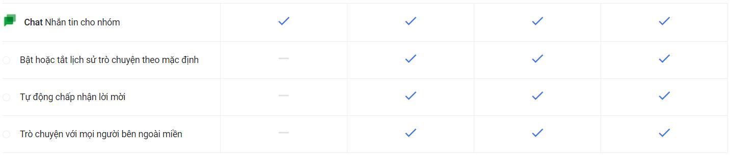 giá google workspace